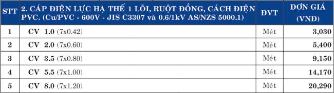 Giá Cáp điện lực hạ thế 1 lõi, ruột đồng 600v