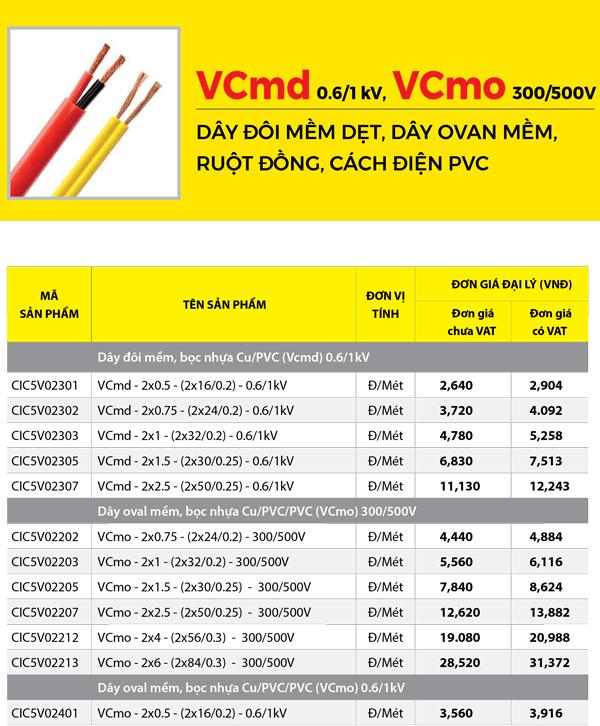 Dây điện VCm Thịnh Phát