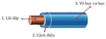 Dây điện có cấu tạo như thế nào? Mua ở đâu uy tín
